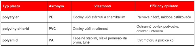 plast_tabulka